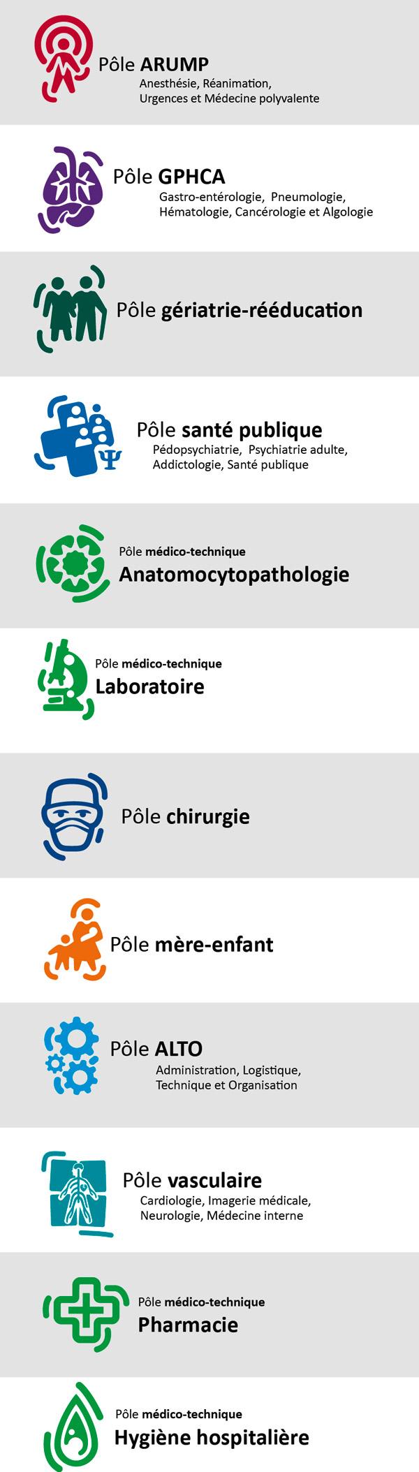 Symboles complets